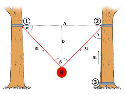 Berechnungstool für Verteilung von Kräften bei Winkel